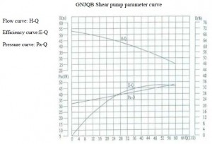 GN shear pump performance curve